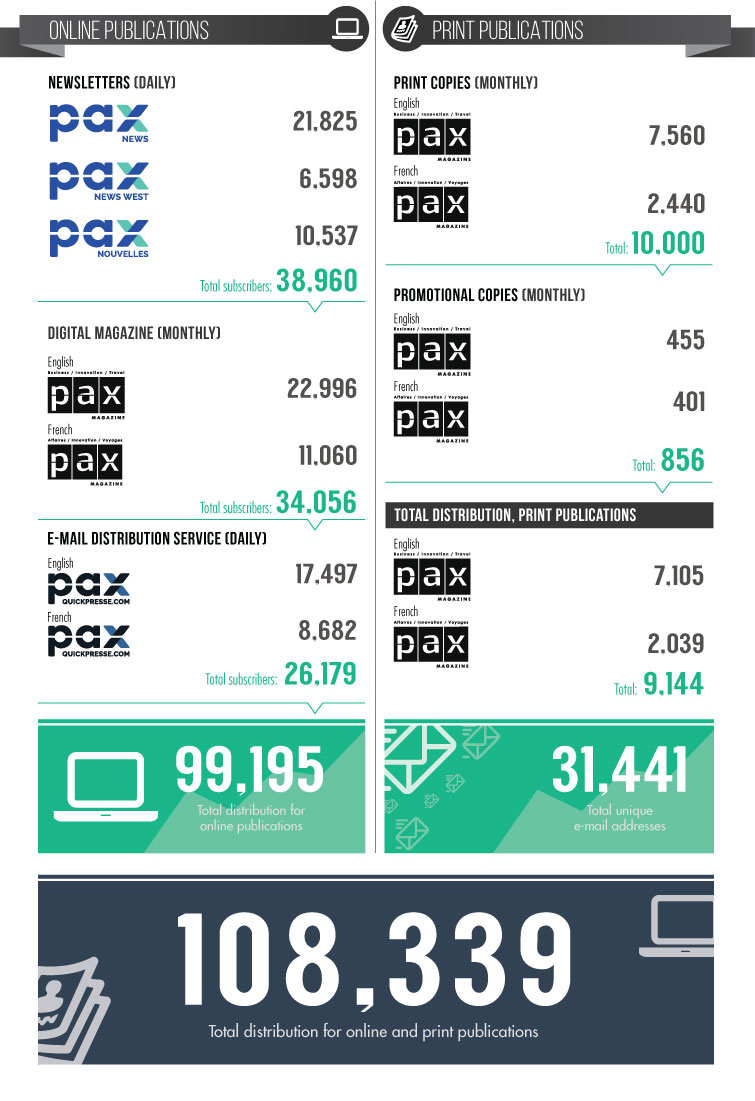 Infographic of the 2016 audit of PAXGlobalMedia